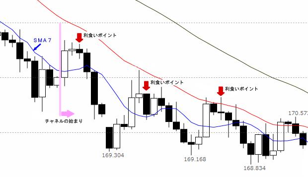 チャネル利食い図(GBP/JPY4時間足)