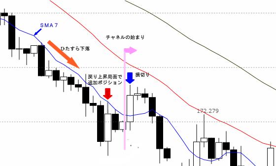 チャネル初期の利食い図(GBP/JPY4時間足)