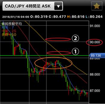 CAD/JPY4時間足チャートの損切りポイント図