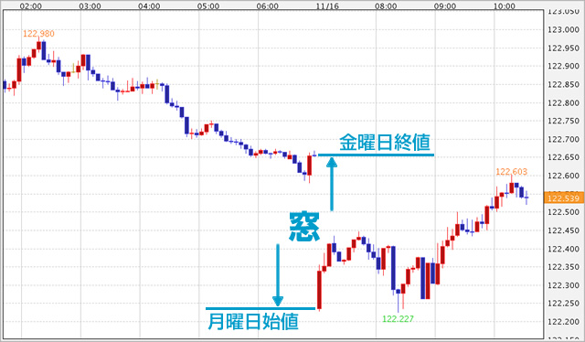 窓が起きている状態(ドル/円)