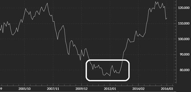 米ドル/円(長期ラインチャート)
