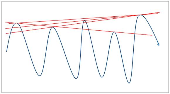 複数の抵抗線が考えられるケース