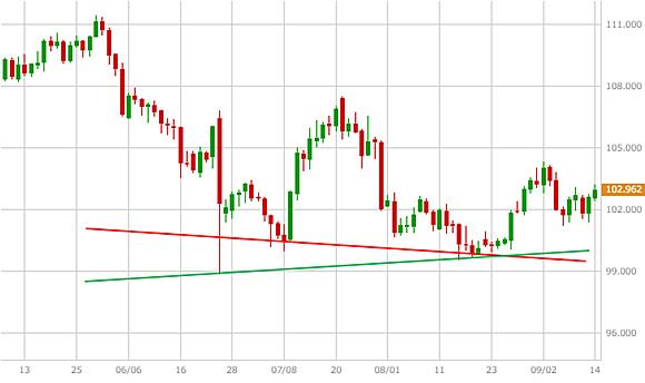 米ドル/円(USD/JPY)のサポートライン=トレンドライン(例)
