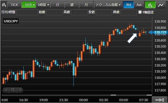 米ドル/円チャート15分足(2016年1月25日(月))