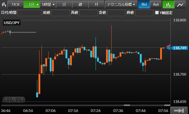米ドル/円チャート1分足(2016年1月25日(月))