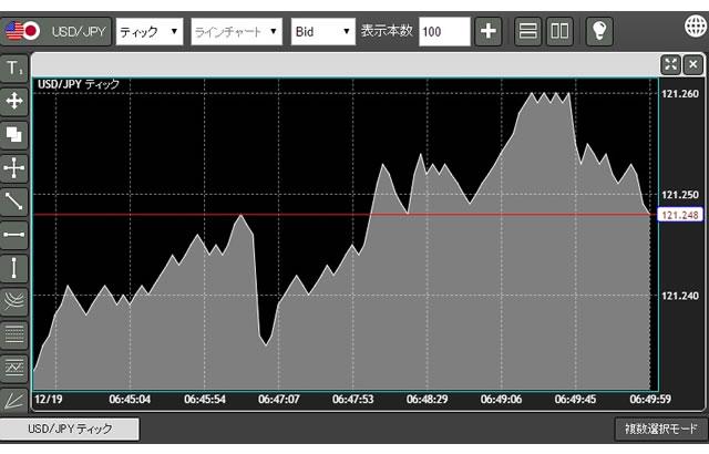 YJFXのチャート基本画面(画像)