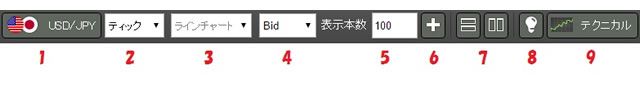 YJFXのチャート各種ツール画面(画像)