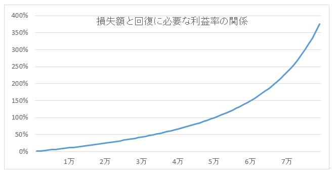 損失額と回復に必要な利益率の関係 グラフ
