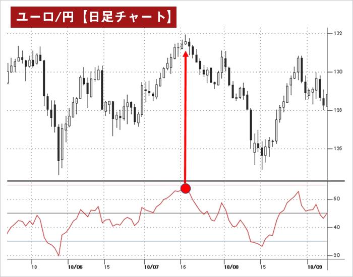 RSIを表示したユーロ/円日足チャート