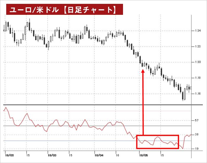 RSIを表示したユーロ/米ドル日足チャート