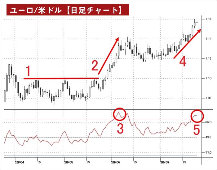 RSIのダマシ回避のトレード例(ユーロ/米ドル日足チャート)