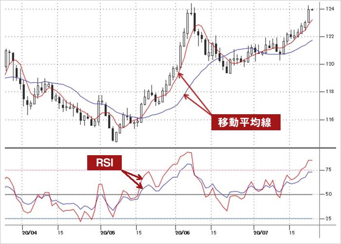 移動平均線とRSIの組合せチャート図