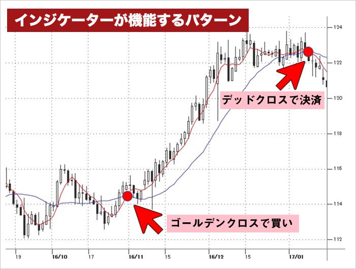 移動平均線のゴールデンクロスとデッドクロス(チャート図)