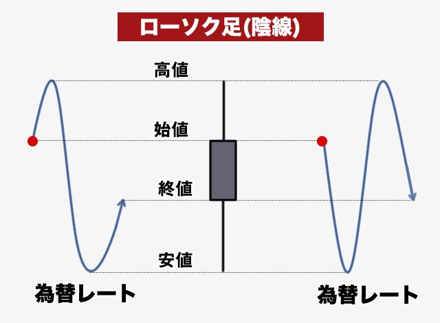 陰線ローソク足の説明図