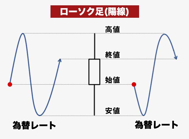 陽線ローソク足の説明図