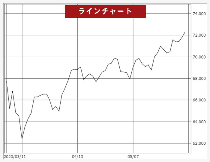 ラインチャート説明図