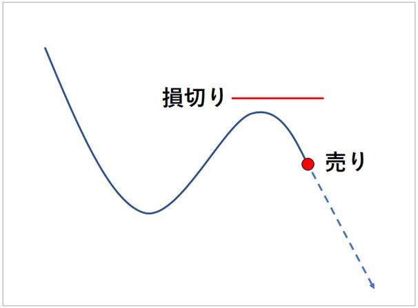 移動平均乖離率トレードの損切り位置