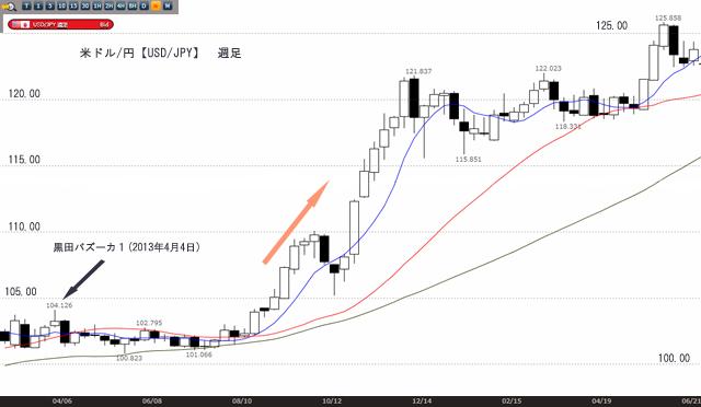 黒田バズーカ1(USD/JPY週足)