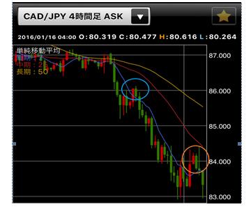 カナダドル/円の4時間足チャート