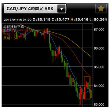 利食いポイント(CAD/JPY4時間足)