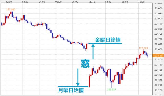 FXの窓(チャート図)