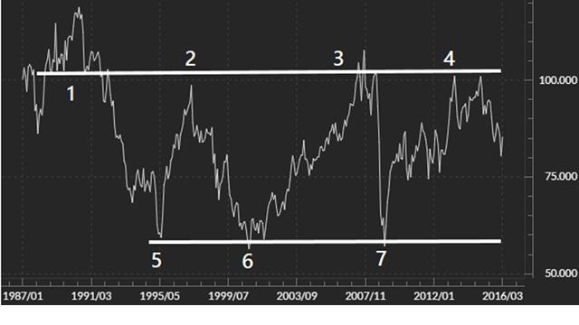 豪ドル/円の抵抗線(1987年~2016年)