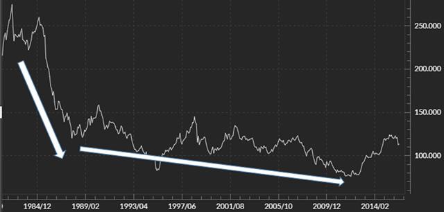 プラザ合意時の長期チャート(米ドル/円)