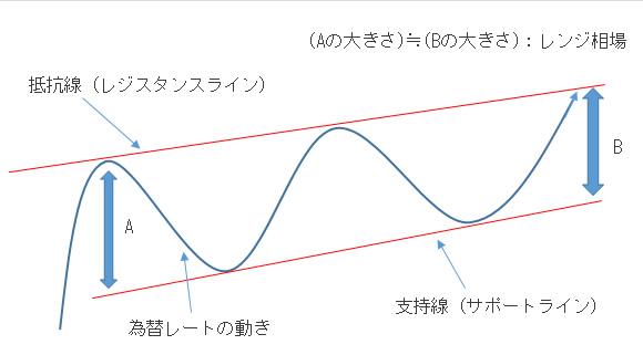 抵抗線と支持線の説明図
