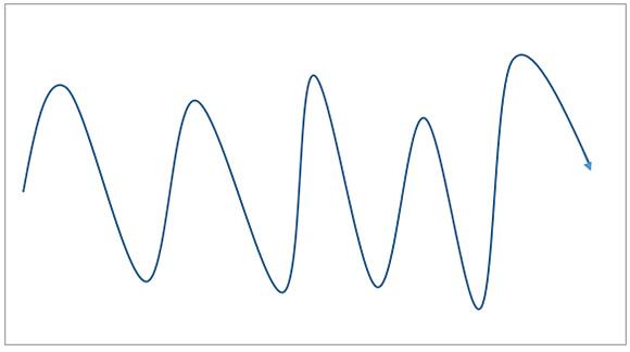 複雑なチャート形状に補助線を引く場合