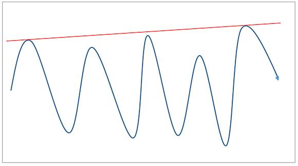 複数の山にシンプルに抵抗線を引く