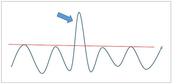 突出した値動きがある形状に補助線を引く場合