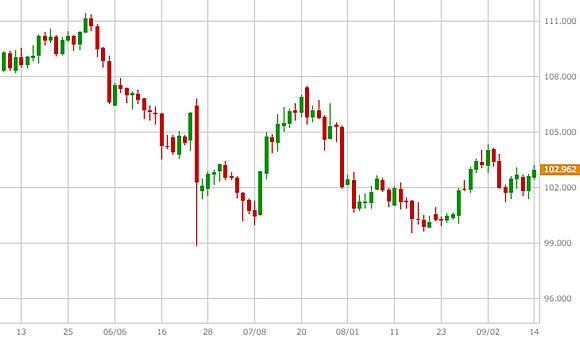 米ドル/円(USD/JPY)の日足チャートに補助線を引く