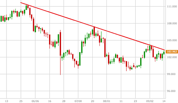 米ドル/円(USD/JPY)のレジスタンスライン=トレンドライン(例)