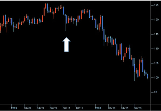 USD/JPYの2015年8月19日前後の週足