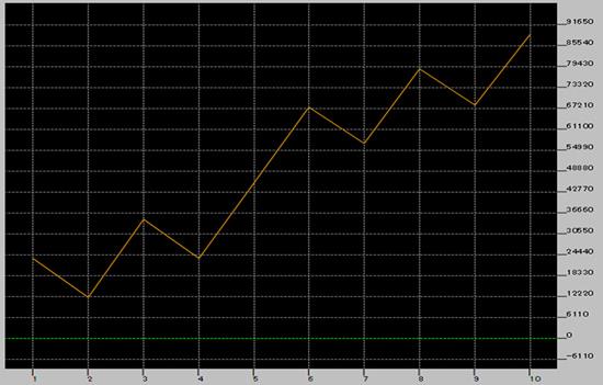 移動平均線バックテストの損益曲線図(週足版)