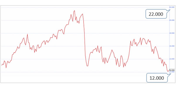 NOK/JPY長期チャート
