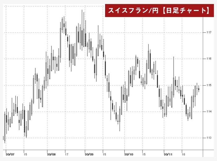 ペナントのチャート図(CHF/JPY)