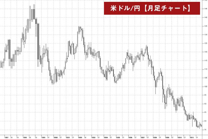 米ドル/円月足チャート(1990年代後半から2010年代前半)