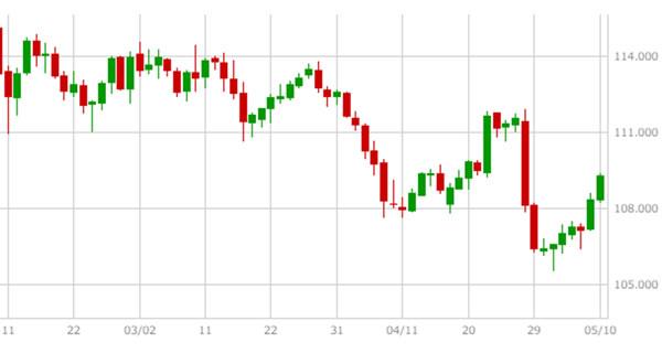 ドル/円日足チャートによるピンバー(例)