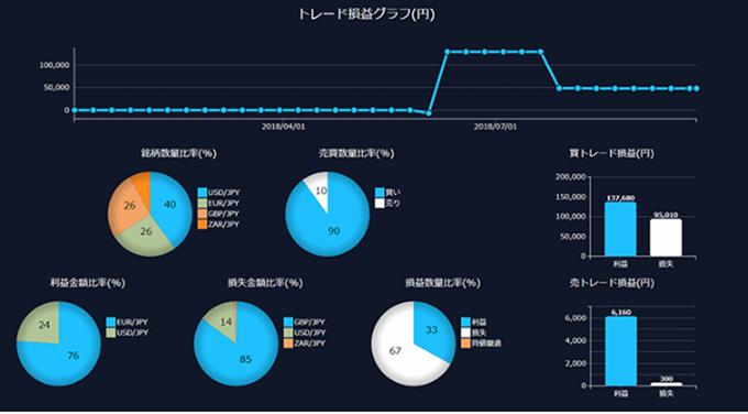 トレード損益グラフ(DMMFX)