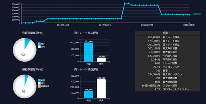 通貨ペア別トレード損益グラフ(DMMFX)