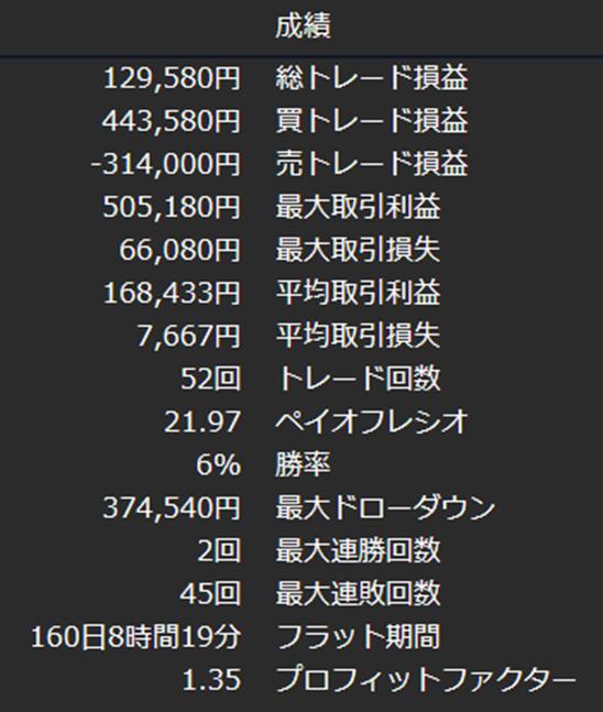 トレード成績表(DMMFX)