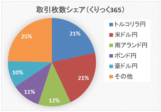 くりっく365の取引金額シェア(2019年)