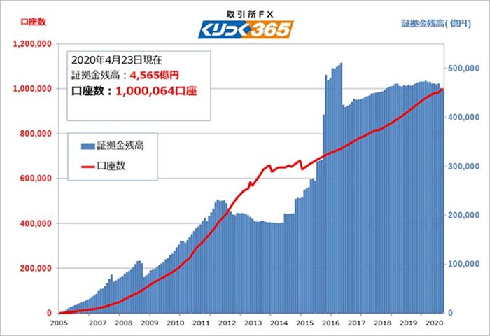 くりっく365の口座数推移グラフ