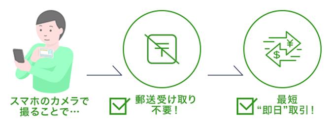 DMMFXの口座開設申込の本人確認書類