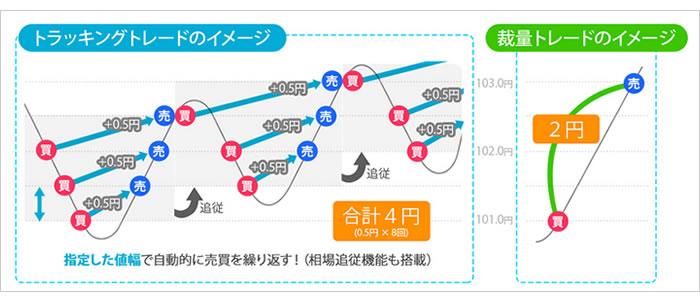 トラッキングトレード図