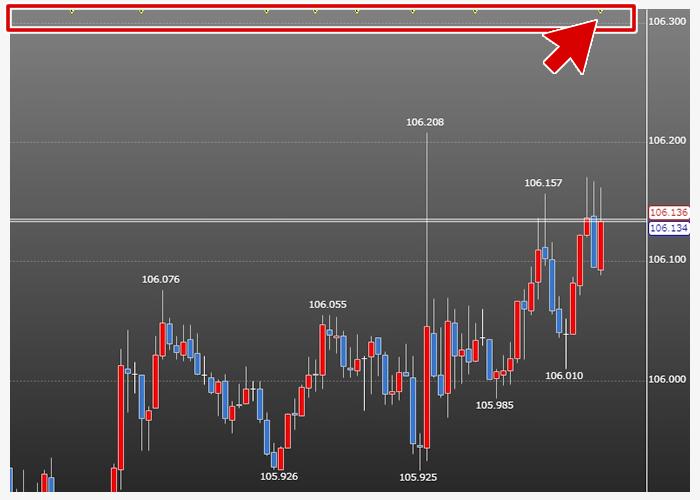 チャート内の経済指標(LIONFX)