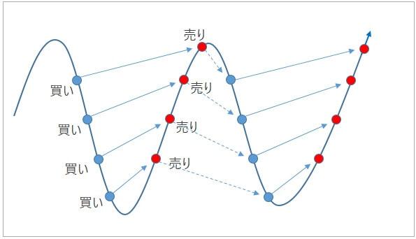 トラリピ概念図