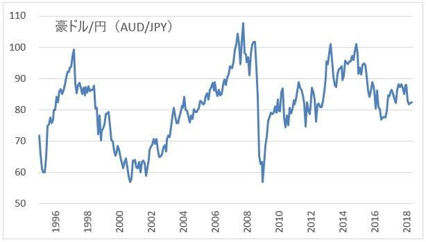 豪ドル/円(AUD/JPY)長期チャート