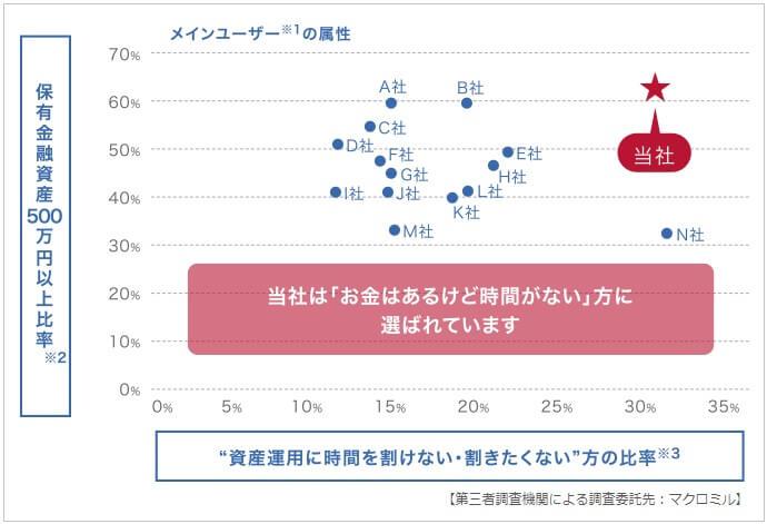 マネースクエアの顧客属性グラフ